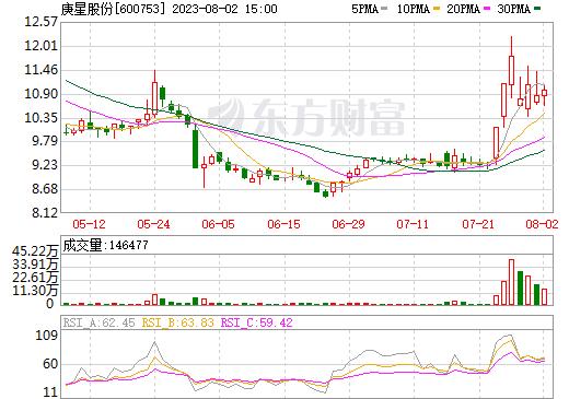 XR东方银(600753)