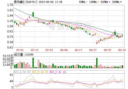 ST辅仁(600781)