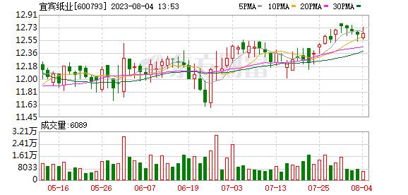 K图 600793_0