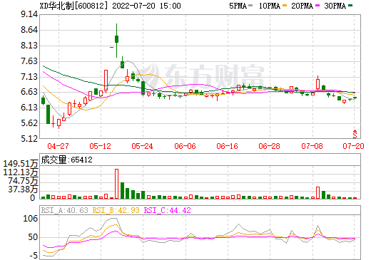 华北制药(600812)