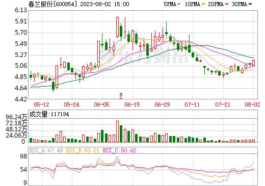 春兰股份(600854)