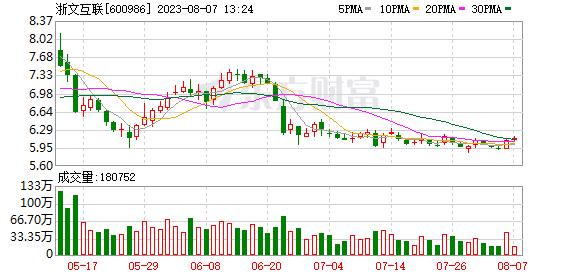 浙文互联(600986)历史交易数据