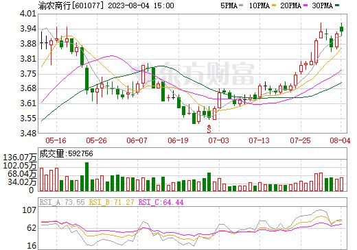 渝农商行(601077)