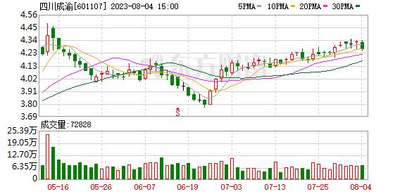 四川成渝(601107)_今日实时行情_走势图_四川成渝历史数据
