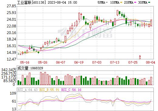 工业富联(601138)