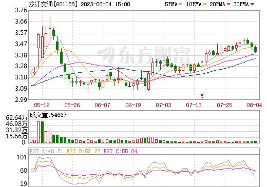 龙江交通(601188)