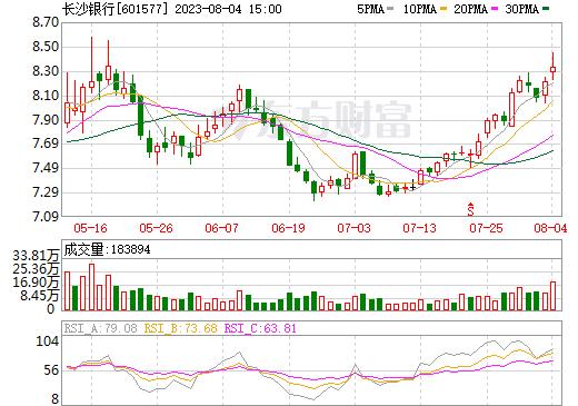 长沙银行(601577)