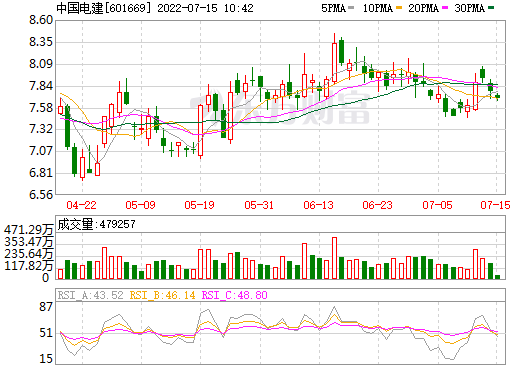 中国电建(601669)