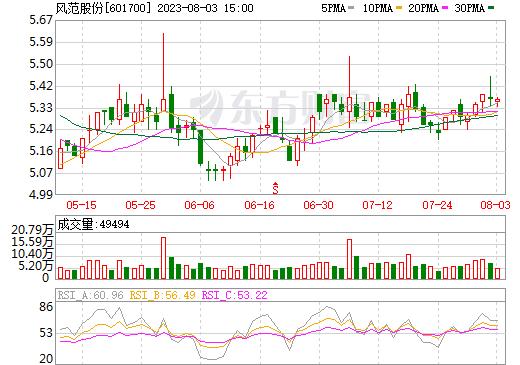 风范股份(601700)