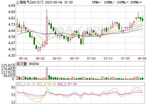 上海电气(601727)