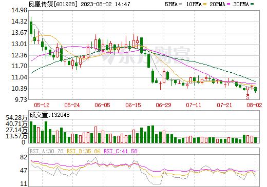 凤凰传媒(601928)
