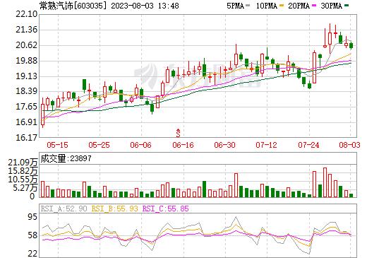 常熟汽饰(603035)