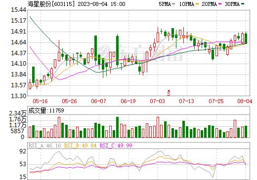 海星股份(603115)