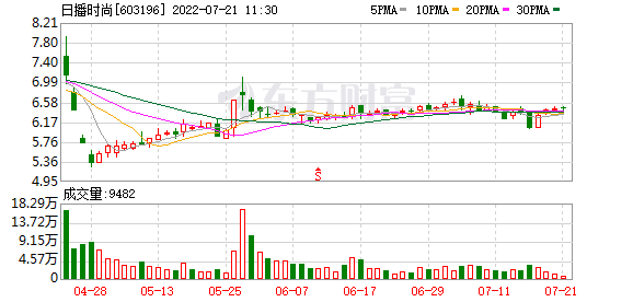 日播时尚(603196)历史交易数据