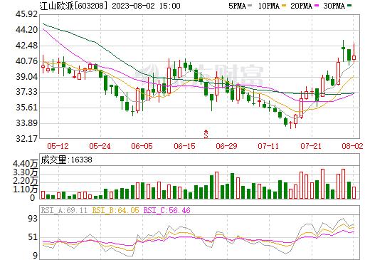 DR江山欧(603208)