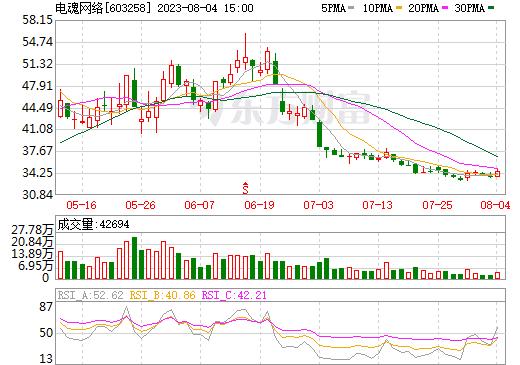 电魂网络(603258)