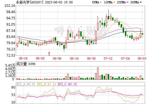 永新光学(603297)