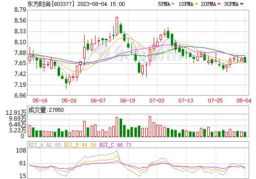 东方时尚(603377)