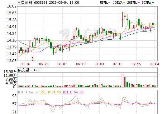 三星新材(603578)