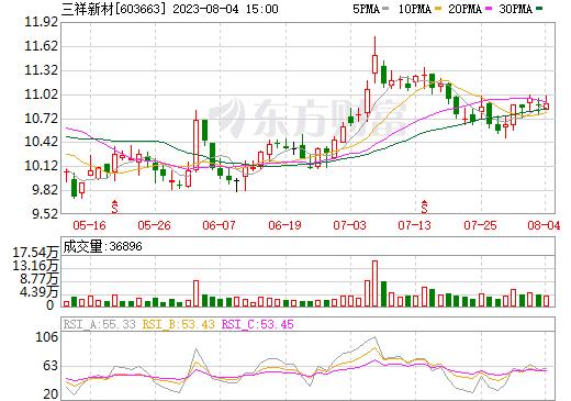 三祥新材(603663)