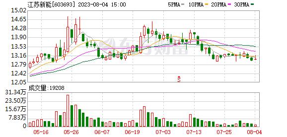江苏新能(603693)历史交易数据