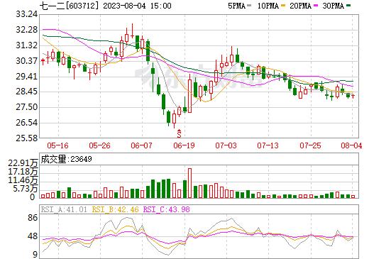 七一二(603712)