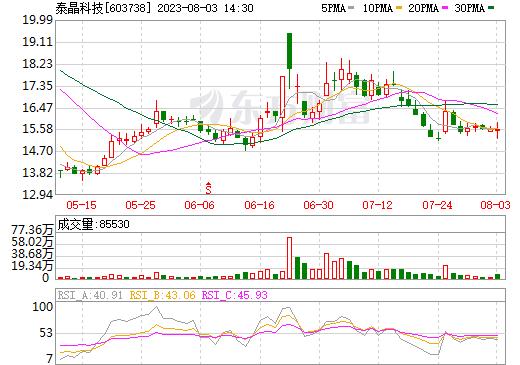 泰晶科技(603738)