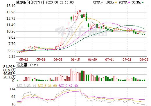 XD威龙股(603779)