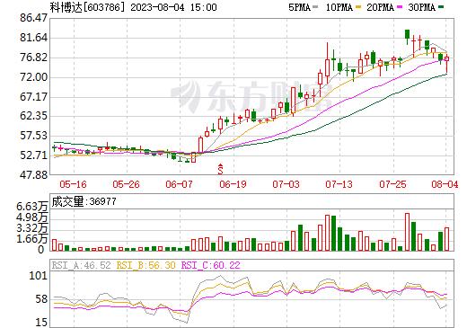 科博达(603786)
