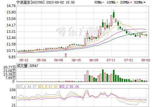 宁波高发(603788)