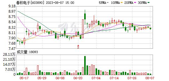 春秋电子(603890)历史交易数据
