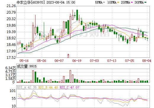 中农立华(603970)