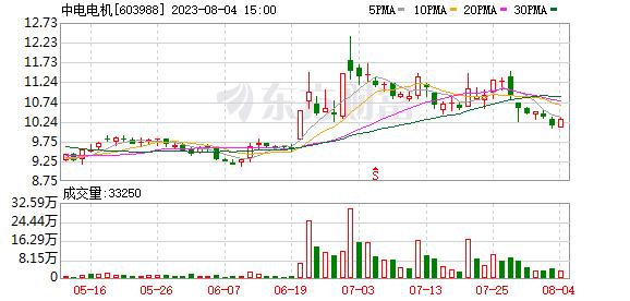 中电电机(603988)历史交易数据