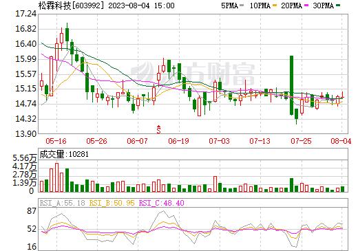 松霖科技(603992)