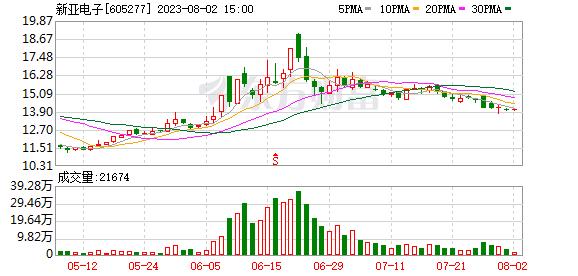 新亚电子(605277)历史交易数据