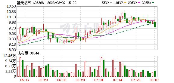 蓝天燃气(605368)历史交易数据