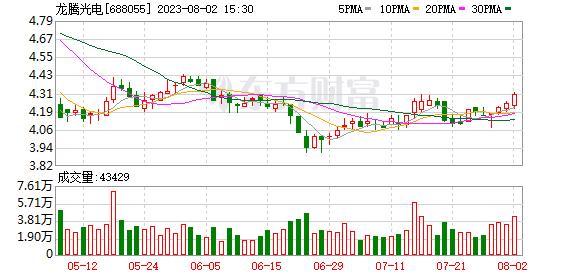 龙腾光电(688055)历史交易数据