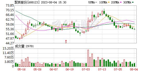 聚辰股份(688123)历史交易数据