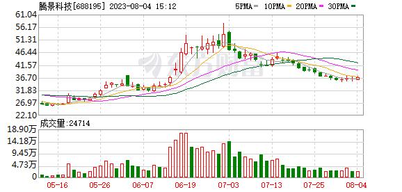 腾景科技(688195)历史交易数据