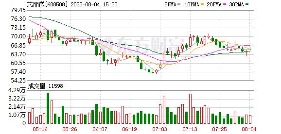 芯朋微(688508)历史交易数据