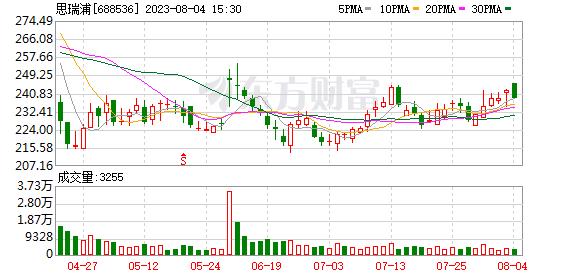 思瑞浦(688536)历史交易数据