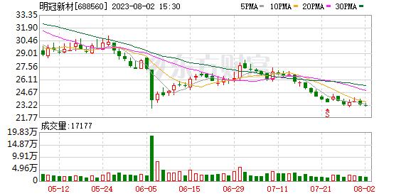 明冠新材(688560)历史交易数据