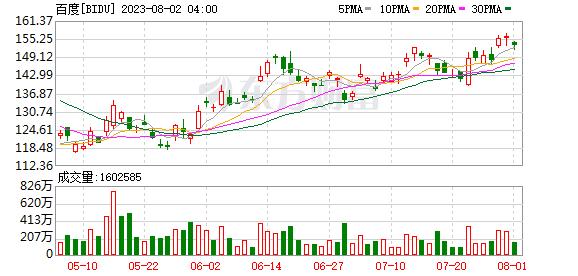 K图 BIDU_0