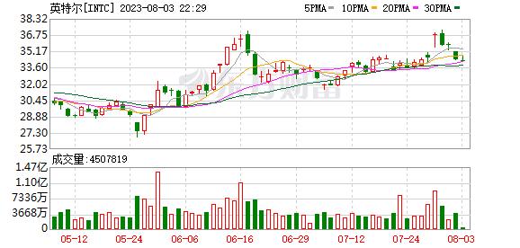 K图 INTC_0
