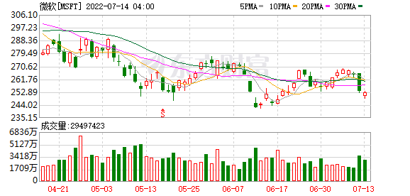 K图 MSFT_0