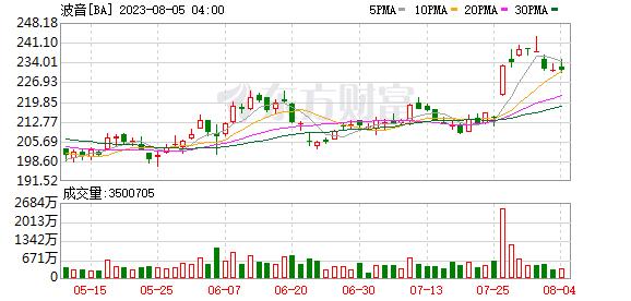 K图 BA_0