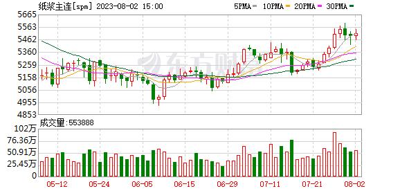K图 spm_0