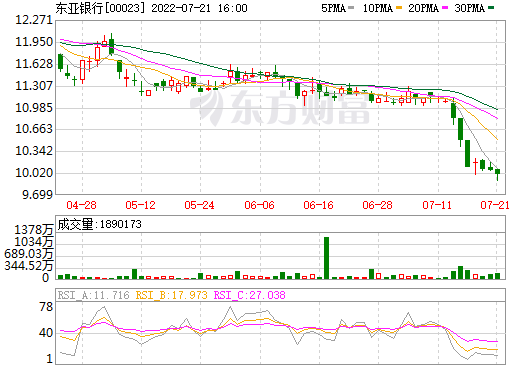 东亚银行(00023)