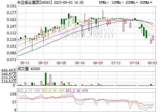 中国烯谷集团(00063)