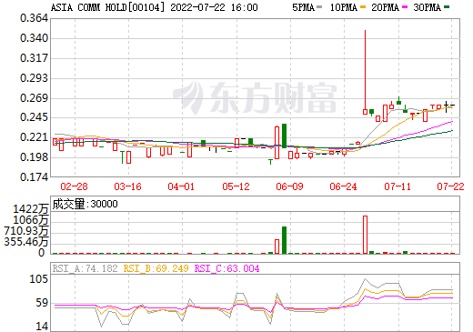 ASIA COMM HOLD(00104)